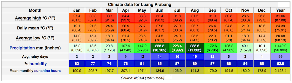 Luang Prabang, Laos monthly weather data